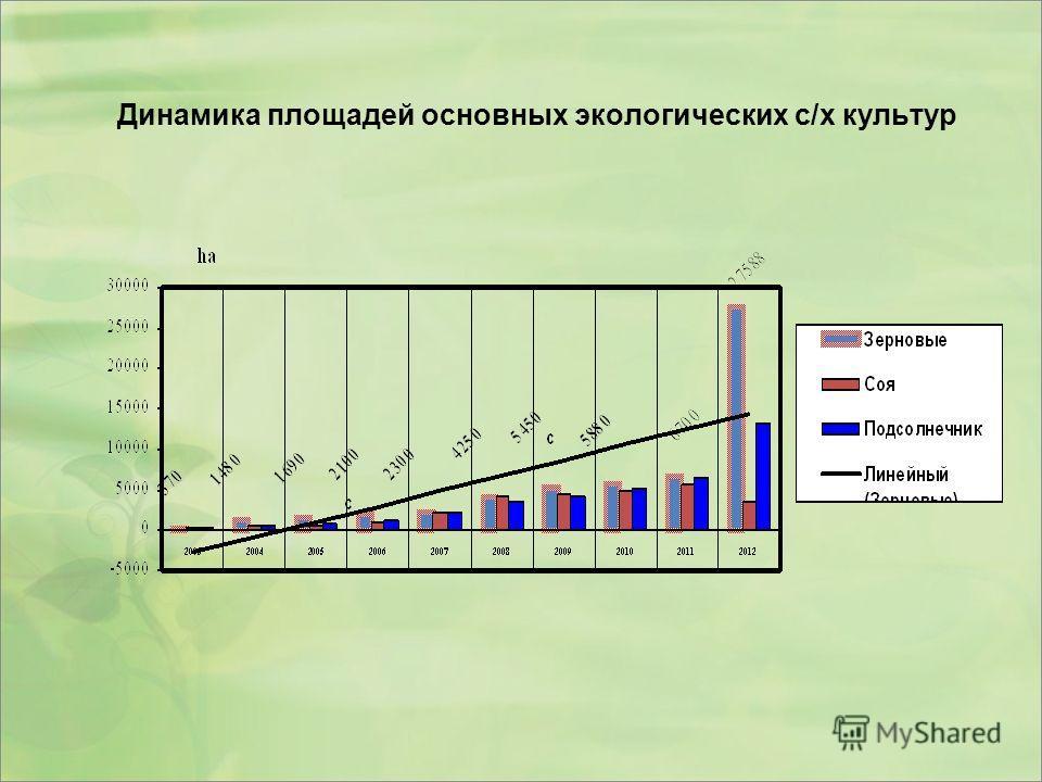 Динамика площадей основных экологических с/х культур