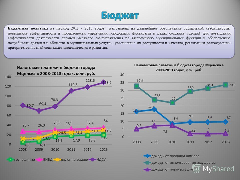 Бюджетная политика на период 2011 - 2013 годов направлена на дальнейшее обеспечение социальной стабильности, повышение эффективности и прозрачности управления городскими финансами в целях создания условий для повышения эффективности деятельности орга