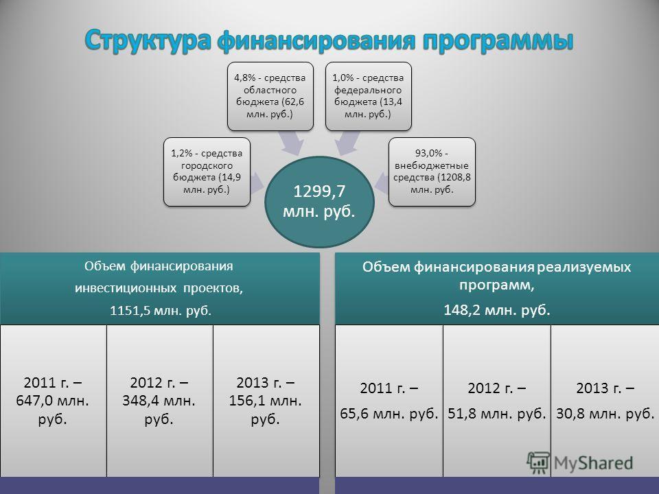 1299,7 млн. руб. 1,2% - средства городского бюджета (14,9 млн. руб.) 4,8% - средства областного бюджета (62,6 млн. руб.) 1,0% - средства федерального бюджета (13,4 млн. руб.) 93,0% - внебюджетные средства (1208,8 млн. руб. Объем финансирования инвест