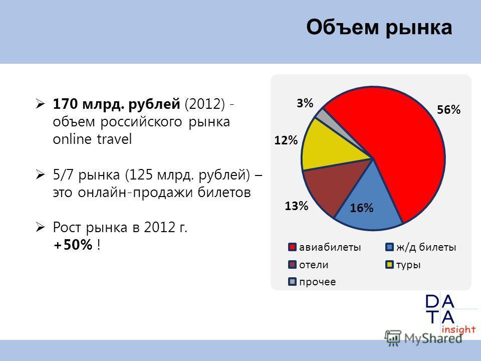 Объем рынка 170 млрд. рублей (2012) - объем российского рынка online travel 5/7 рынка (125 млрд. рублей) – это онлайн-продажи билетов Рост рынка в 2012 г. +50% !