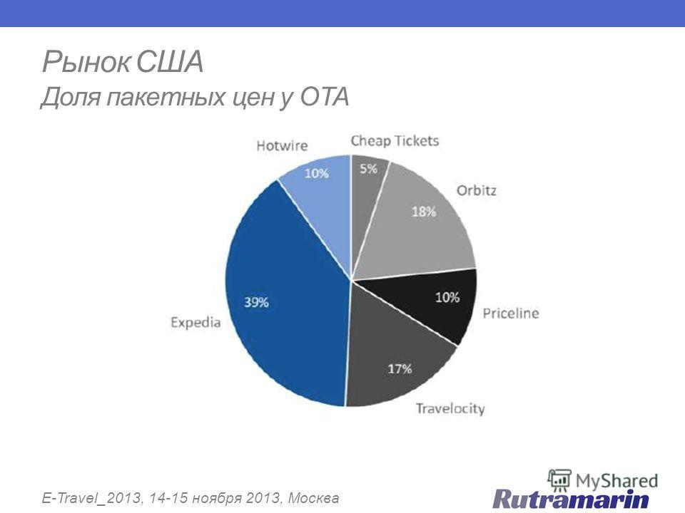 Рынок США Доля пакетных цен у OTA E-Travel_2013, 14-15 ноября 2013, Москва