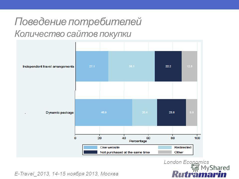 Поведение потребителей Количество сайтов покупки E-Travel_2013, 14-15 ноября 2013, Москва London Economics
