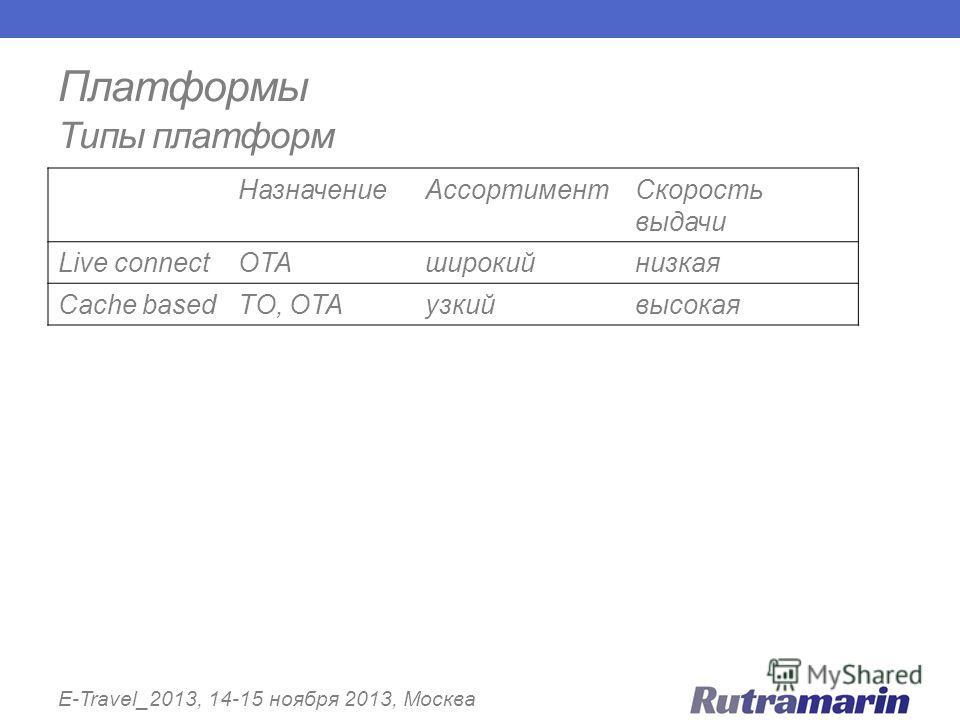 Платформы Типы платформ E-Travel_2013, 14-15 ноября 2013, Москва НазначениеАссортиментСкорость выдачи Live connectOTAширокийнизкая Cache basedTO, OTAузкийвысокая