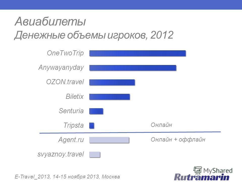 Авиабилеты Денежные объемы игроков, 2012 E-Travel_2013, 14-15 ноября 2013, Москва Онлайн Онлайн + оффлайн
