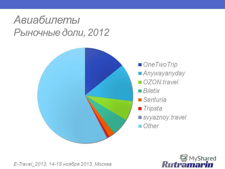 Авиабилеты Рыночные доли, 2012 E-Travel_2013, 14-15 ноября 2013, Москва
