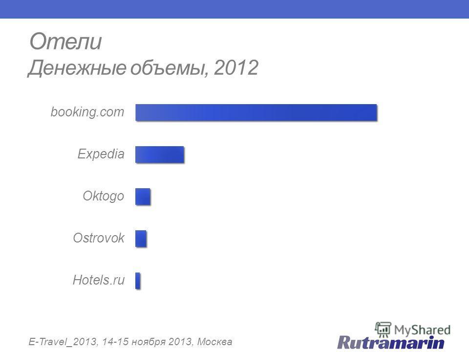 Отели Денежные объемы, 2012 E-Travel_2013, 14-15 ноября 2013, Москва