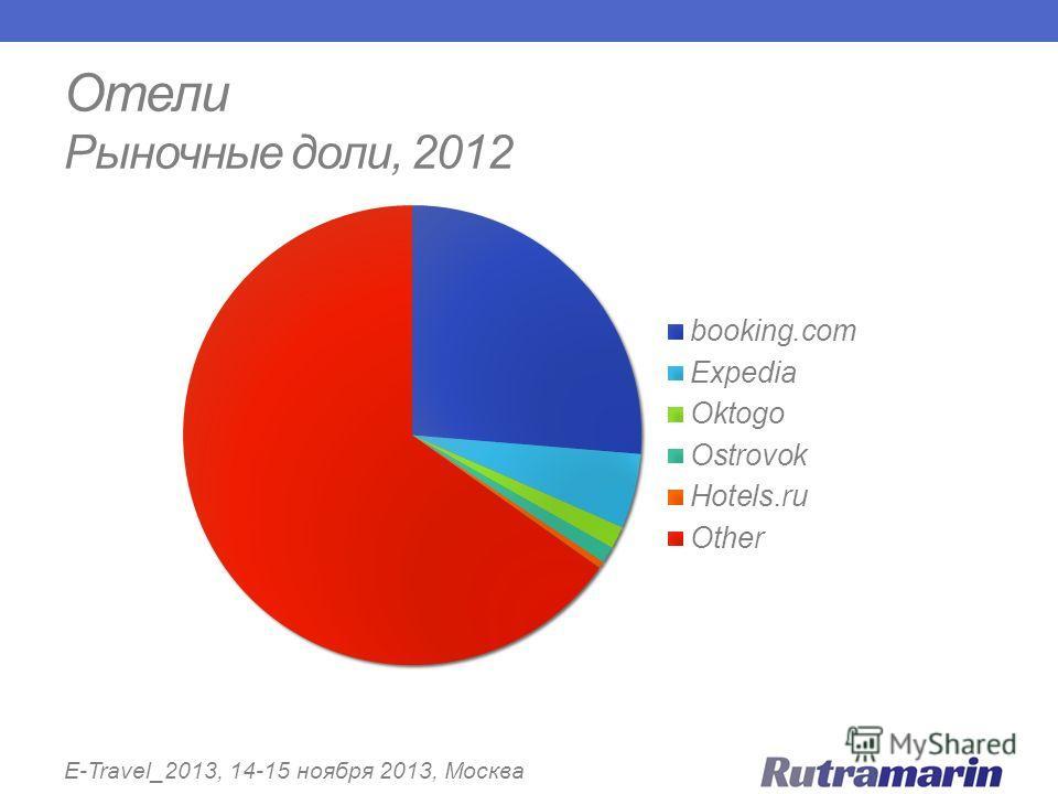 Отели Рыночные доли, 2012 E-Travel_2013, 14-15 ноября 2013, Москва