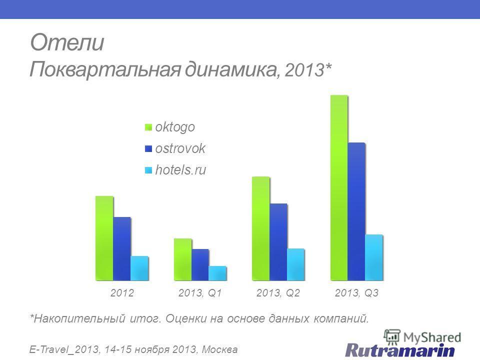 Отели Поквартальная динамика, 2013* E-Travel_2013, 14-15 ноября 2013, Москва *Накопительный итог. Оценки на основе данных компаний.