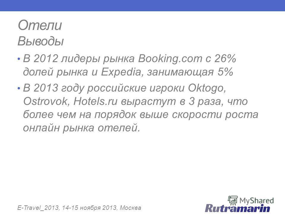 Отели Выводы E-Travel_2013, 14-15 ноября 2013, Москва В 2012 лидеры рынка Booking.com c 26% долей рынка и Expedia, занимающая 5% В 2013 году российские игроки Oktogo, Ostrovok, Hotels.ru вырастут в 3 раза, что более чем на порядок выше скорости роста