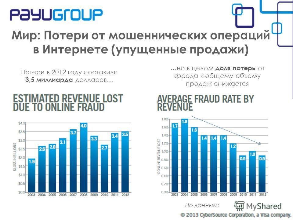 Мир: Потери от мошеннических операций в Интернете (упущенные продажи) По данным: Потери в 2012 году составили 3,5 миллиарда долларов… …но в целом доля потерь от фрода к общему объему продаж снижается