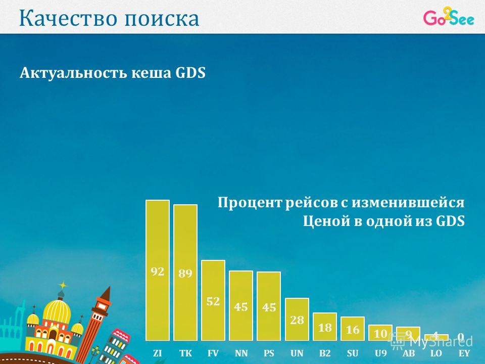 Качество поиска Процент рейсов с изменившейся Ценой в одной из GDS Актуальность кеша GDS 0