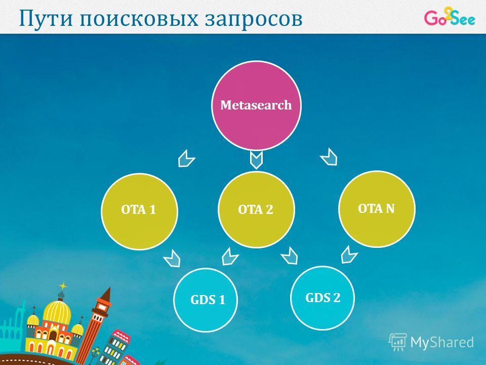 Пути поисковых запросов Metasearch OTA 1OTA 2 OTA N GDS 1 GDS 2