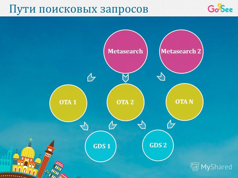 Пути поисковых запросов Metasearch OTA 1OTA 2 OTA N GDS 1 GDS 2 Metasearch 2