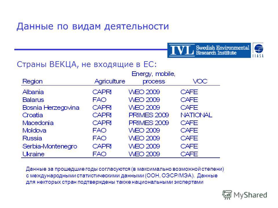 Данные по видам деятельности Страны ВЕКЦА, не входящие в ЕС: Данные за прошедшие годы согласуются (в максимально возможной степени) с международными статистическими данными (ООН, ОЭСР/МЭА). Данные для некторых стран подтверждены также национальными э
