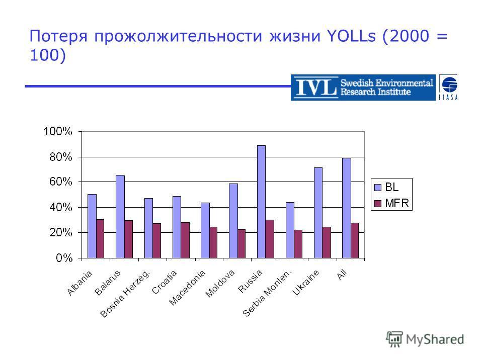 Потеря прожолжительности жизни YOLLs (2000 = 100)