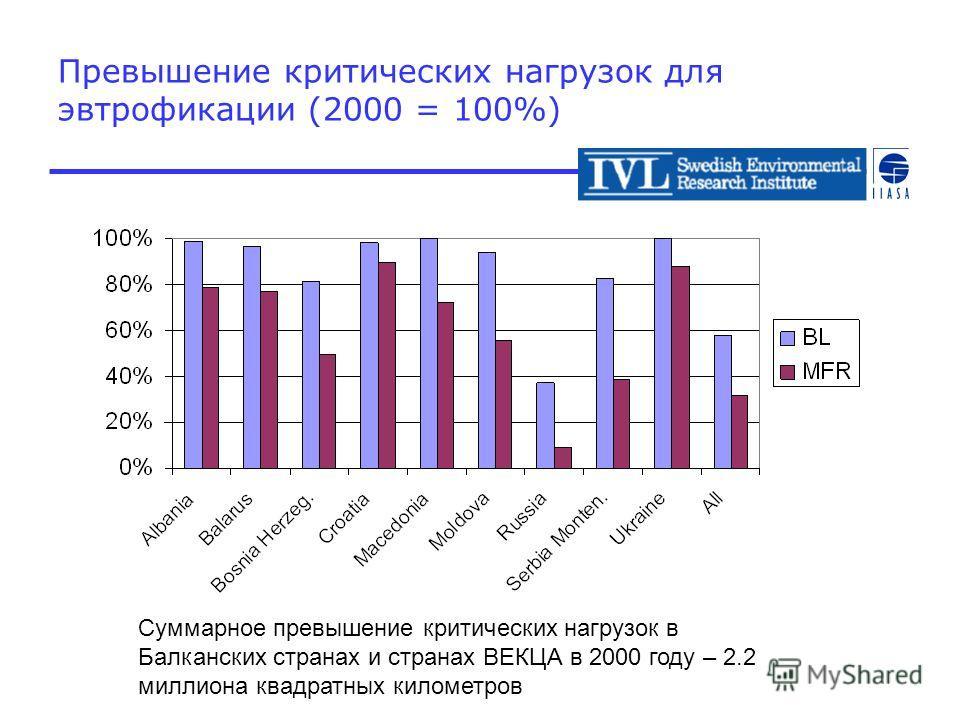 Превышение критических нагрузок для эвтрофикации (2000 = 100%) Суммарное превышение критических нагрузок в Балканских странах и странах ВЕКЦА в 2000 году – 2.2 миллиона квадратных километров