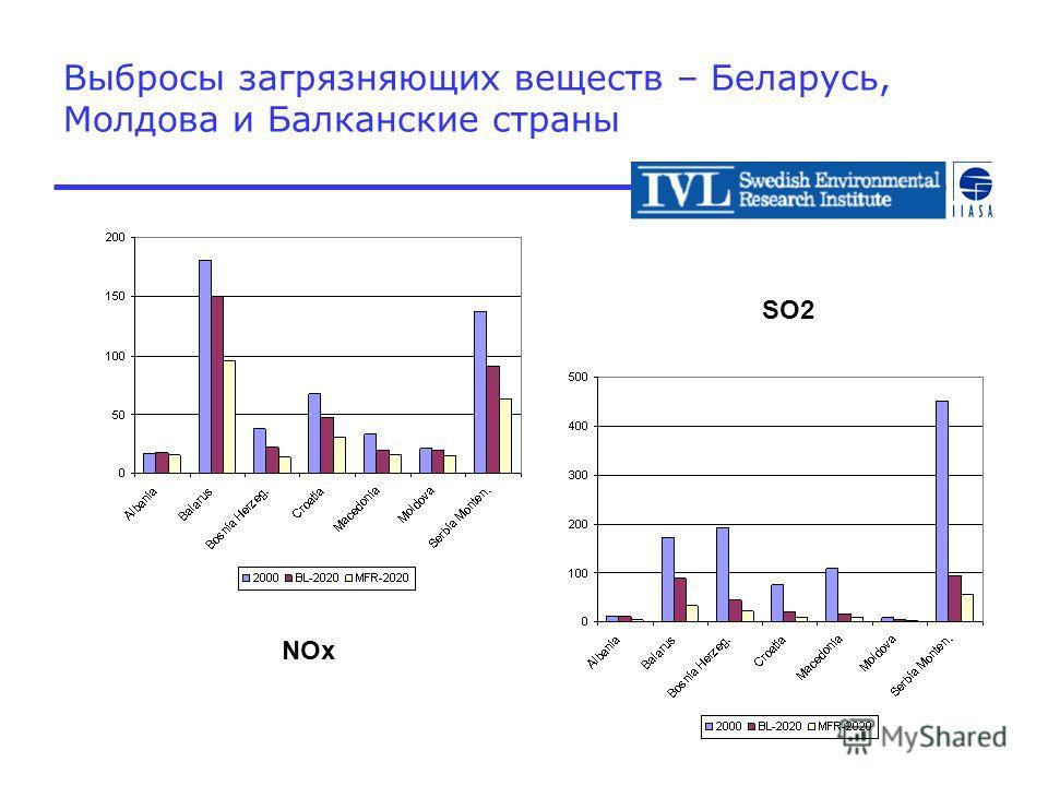 Выбросы загрязняющих веществ – Беларусь, Молдова и Балканские страны NOx SO2