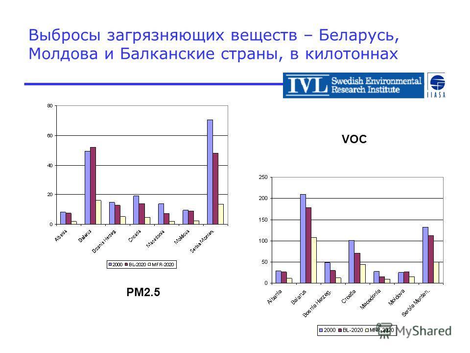 Выбросы загрязняющих веществ – Беларусь, Молдова и Балканские страны, в килотоннах PM2.5 VOC