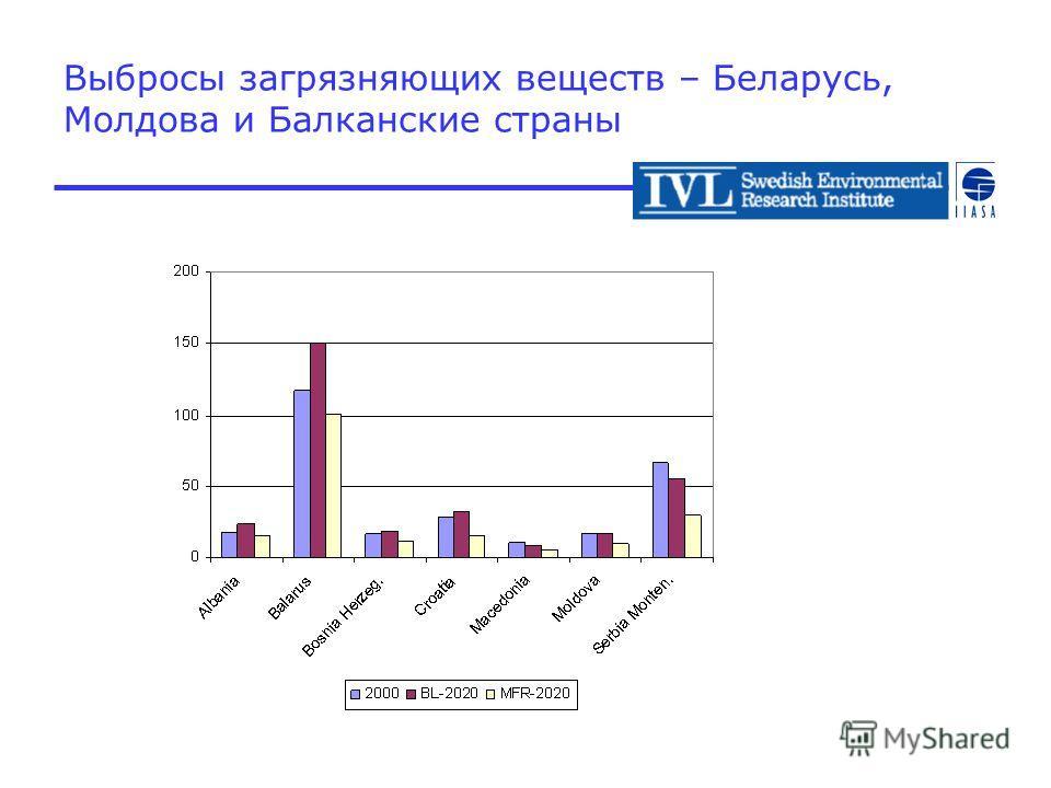 Выбросы загрязняющих веществ – Беларусь, Молдова и Балканские страны NH3