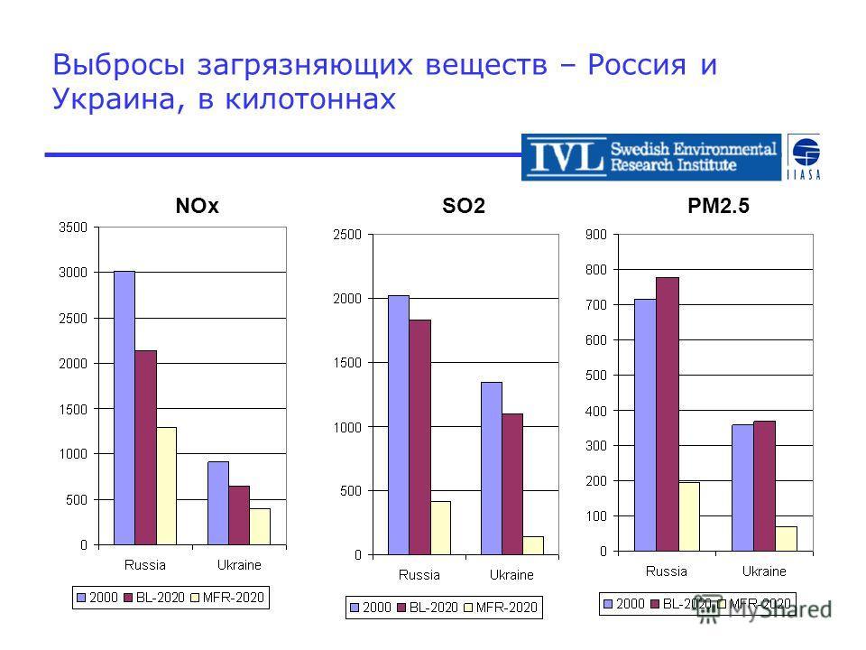 Выбросы загрязняющих веществ – Россия и Украина, в килотоннах NOxSO2PM2.5