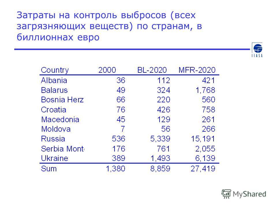 Затраты на контроль выбросов (всех загрязняющих веществ) по странам, в биллионнах евро