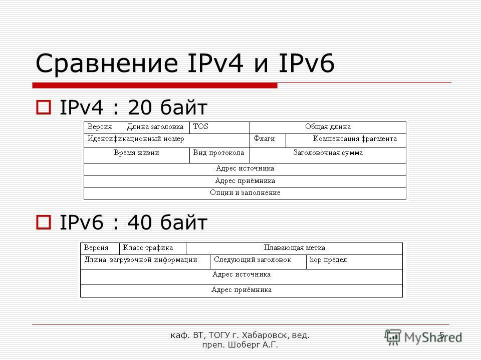 каф. ВТ, ТОГУ г. Хабаровск, вед. преп. Шоберг А.Г. 5 Сравнение IPv4 и IPv6 IPv4 : 20 байт IPv6 : 40 байт