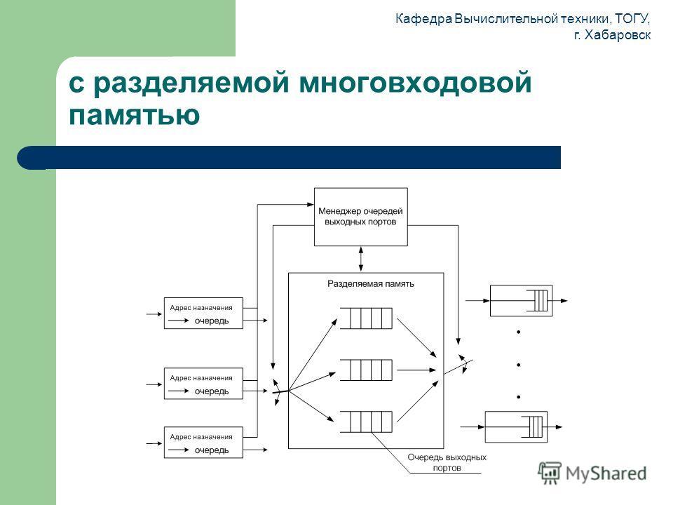Кафедра Вычислительной техники, ТОГУ, г. Хабаровск с разделяемой многовходовой памятью