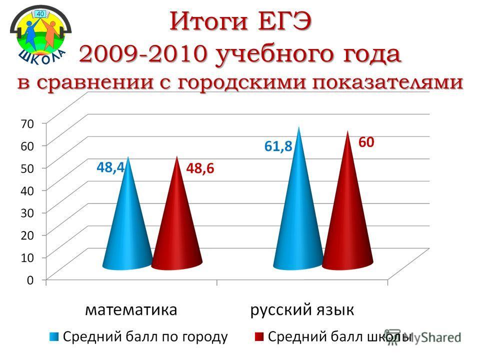 Итоги ЕГЭ 2009-2010 учебного года в сравнении с городскими показателями