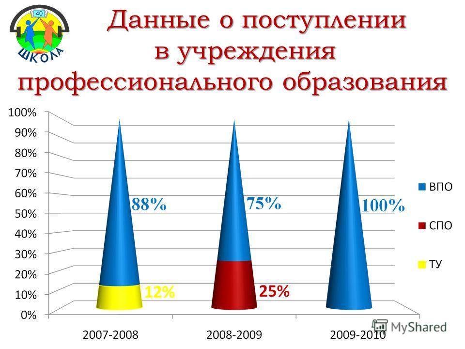 Данные о поступлении Данные о поступлении в учреждения в учреждения профессионального образования