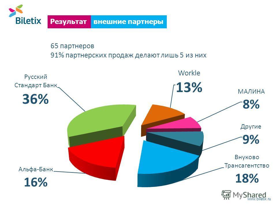 www.biletix.ru внешние партнерыРезультат 65 партнеров 91% партнерских продаж делают лишь 5 из них