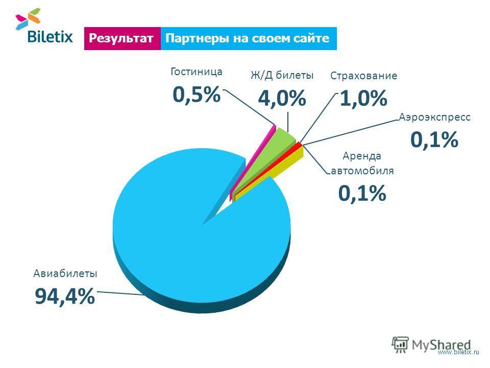 www.biletix.ru Партнеры на своем сайтеРезультат