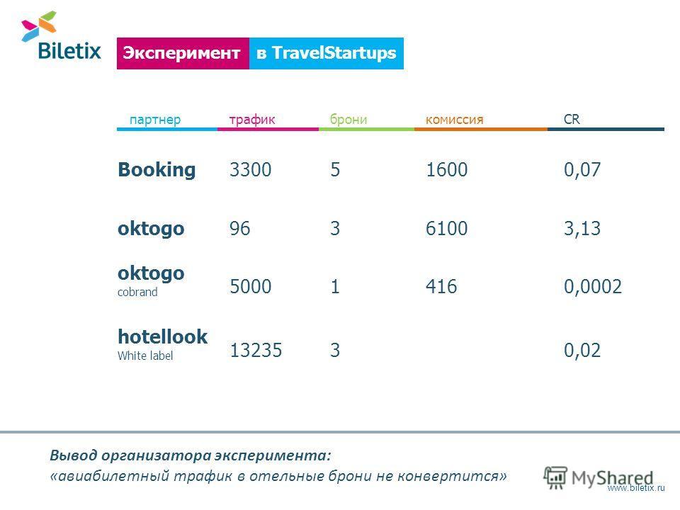 www.biletix.ru в TravelStartupsЭксперимент партнертрафикброникомиссияCR Booking3300516000,07 oktogo96361003,13 oktogo cobrand 500014160,0002 hotellook White label 132353 0,02 Вывод организатора эксперимента: «авиабилетный трафик в отельные брони не к