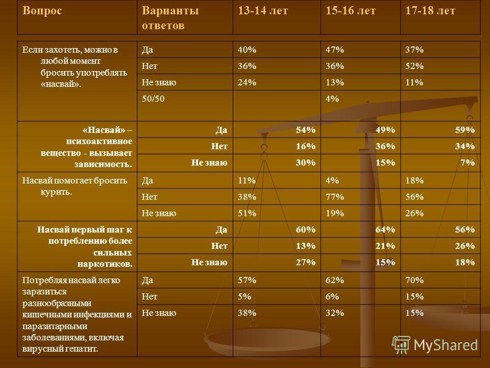 Если захотеть, можно в любой момент бросить употреблять «насвай». Да40%47%37% Нет36% 52% Не знаю24%13%11% 50/504% «Насвай» – психоактивное вещество - вызывает зависимость. Да54%49%59% Нет16%36%34% Не знаю30%15%7% Насвай помогает бросить курить. Да11%