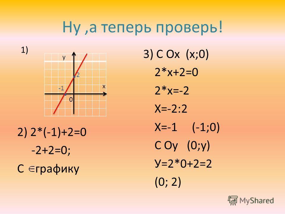Ну,а теперь проверь! 2) 2*(-1)+2=0 -2+2=0; С графику у х 0 2 1) 3) С Ох (х;0) 2*х+2=0 2*х=-2 Х=-2:2 Х=-1 (-1;0) С Оу (0;у) У=2*0+2=2 (0; 2)