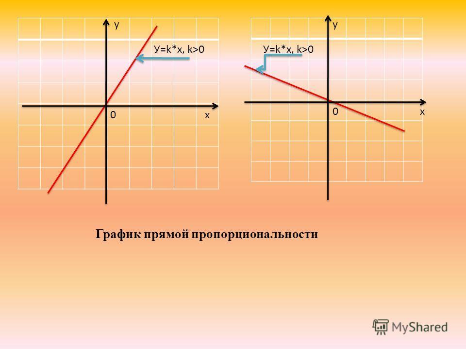 График прямой пропорциональности у х0 У=k*x, k>0 х0 у