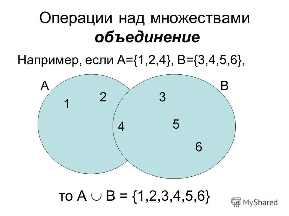 Операции над множествами объединение Например, если А={1,2,4}, B={3,4,5,6}, то А B = {1,2,3,4,5,6} 1 2 4 А 4 3 5 6 В