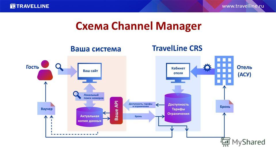 Схема Channel Manager