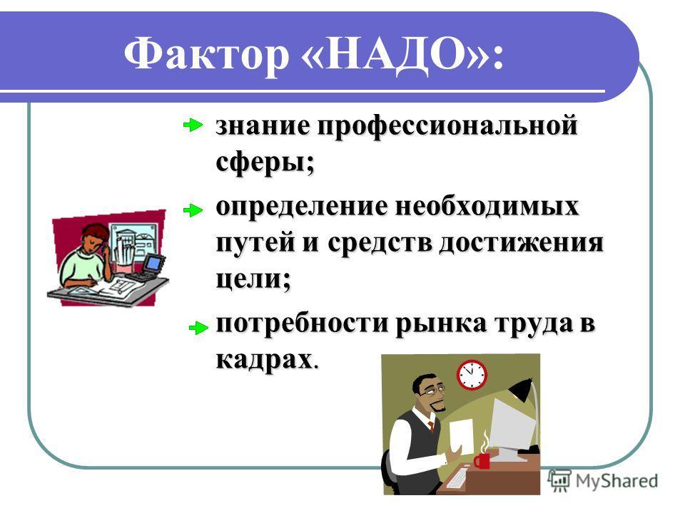 Фактор «НАДО»: знание профессиональной сферы; определение необходимых путей и средств достижения цели; потребности рынка труда в кадрах.