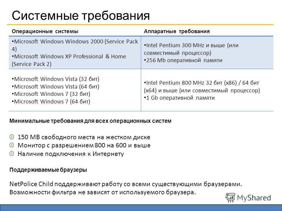 Системные требования Операционные системыАппаратные требования Microsoft Windows Windows 2000 (Service Pack 4) Microsoft Windows XP Professional & Home (Service Pack 2) Intel Pentium 300 MHz и выше (или совместимый процессор) 256 Mb оперативной памят