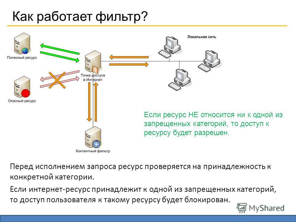 Как работает фильтр? Перед исполнением запроса ресурс проверяется на принадлежность к конкретной категории. Если интернет-ресурс принадлежит к одной из запрещенных категорий, то доступ пользователя к такому ресурсу будет блокирован. Если ресурс НЕ от