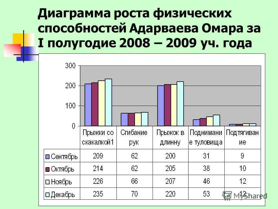 Диаграмма роста физических способностей Адарваева Омара за I полугодие 2008 – 2009 уч. года
