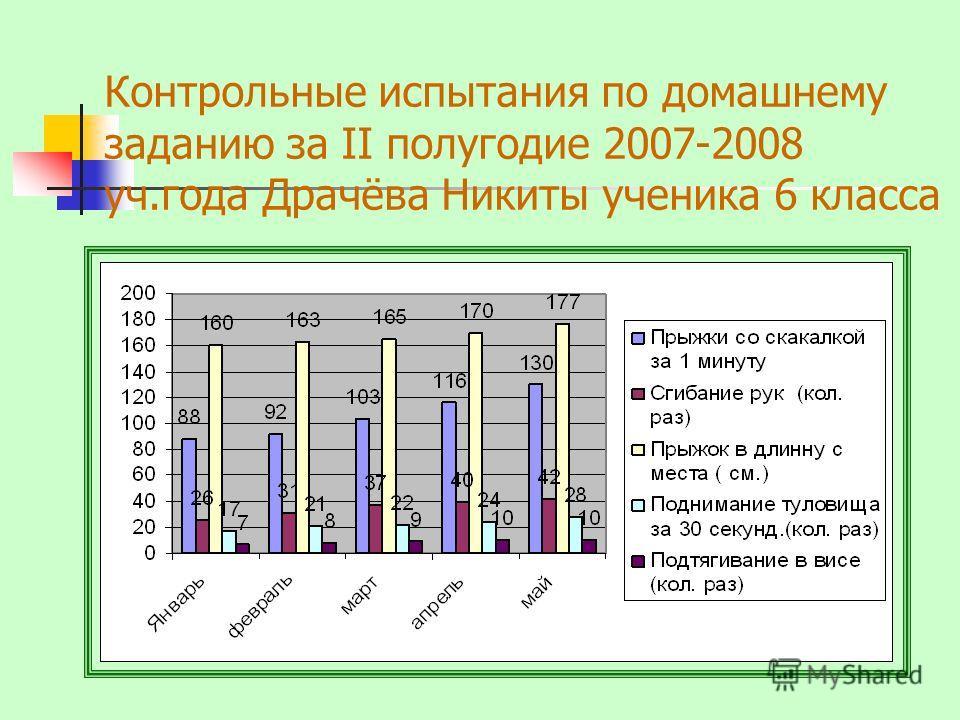 Контрольные испытания по домашнему заданию за II полугодие 2007-2008 уч.года Драчёва Никиты ученика 6 класса