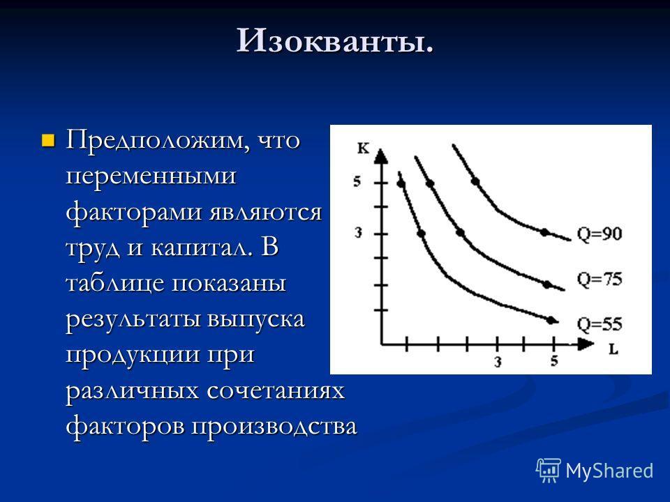 Изокванты. Предположим, что переменными факторами являются труд и капитал. В таблице показаны результаты выпуска продукции при различных сочетаниях факторов производства Предположим, что переменными факторами являются труд и капитал. В таблице показа