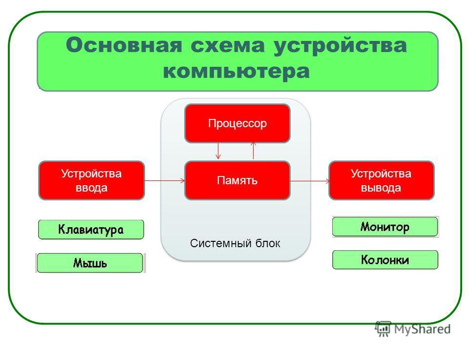Системный блок Основная схема устройства компьютера Устройства ввода Память Процессор Устройства вывода