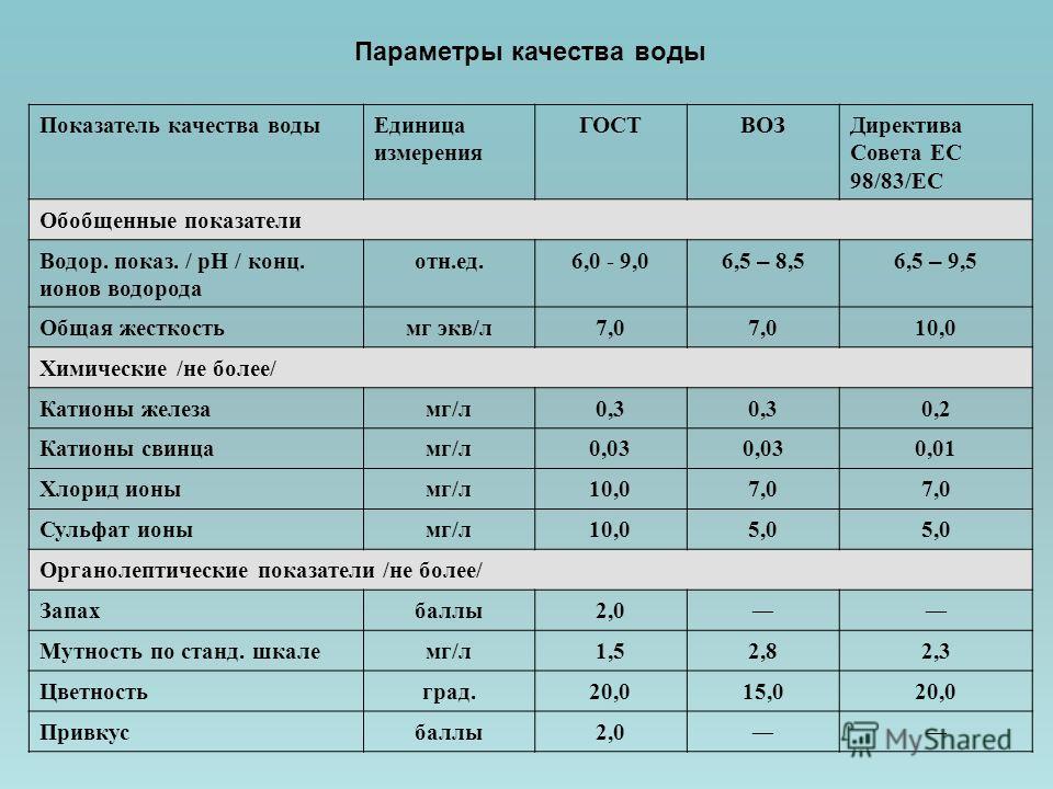 Показатель качества водыЕдиница измерения ГОСТВОЗДиректива Совета ЕС 98/83/ЕС Обобщенные показатели Водор. показ. / рН / конц. ионов водорода отн.ед.6,0 - 9,0 6,5 – 8,56,5 – 9,5 Общая жесткостьмг экв/л7,0 10,0 Химические /не более/ Катионы железамг/л