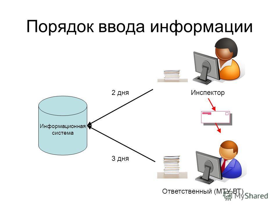 Порядок ввода информации ИнспекторОтветственный (МТУ ВТ) 2 дня 3 дня Информационная система