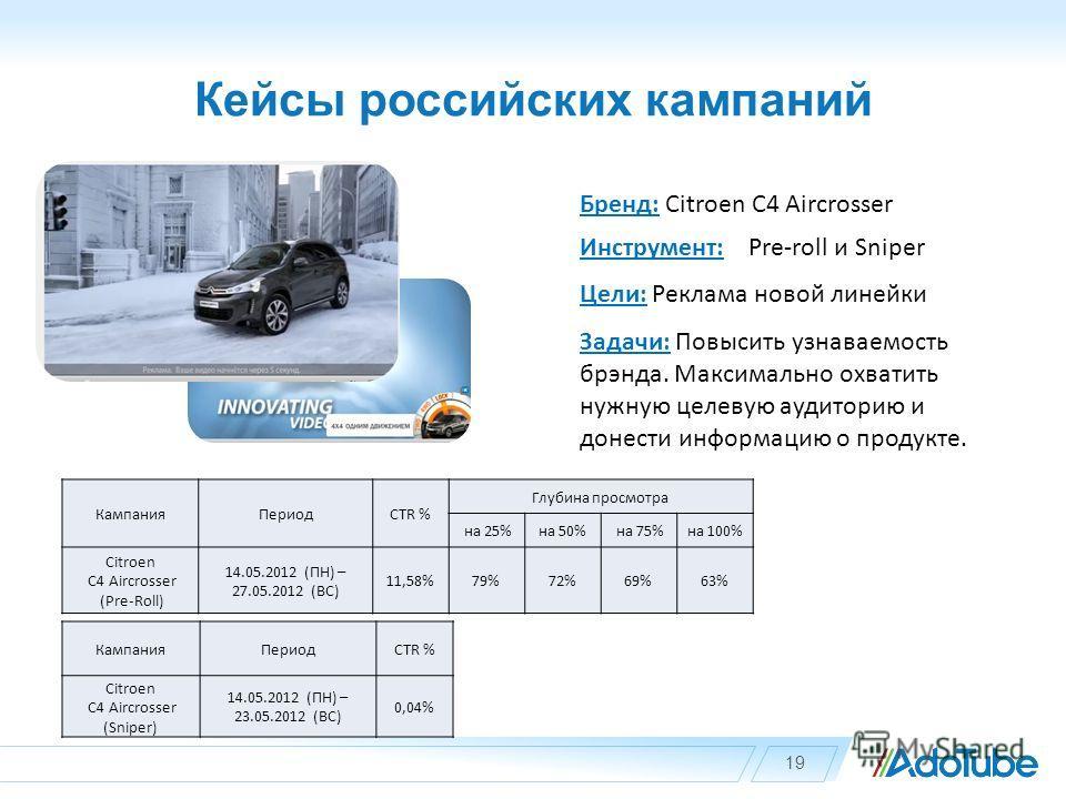 Кейсы российских кампаний 19 Бренд: Citroen C4 Aircrosser Инструмент: Pre-roll и Sniper Цели: Реклама новой линейки Задачи: Повысить узнаваемость брэнда. Максимально охватить нужную целевую аудиторию и донести информацию о продукте. КампанияПериодCTR