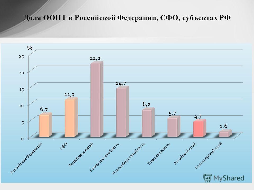 Доля ООПТ в Российской Федерации, СФО, субъектах РФ