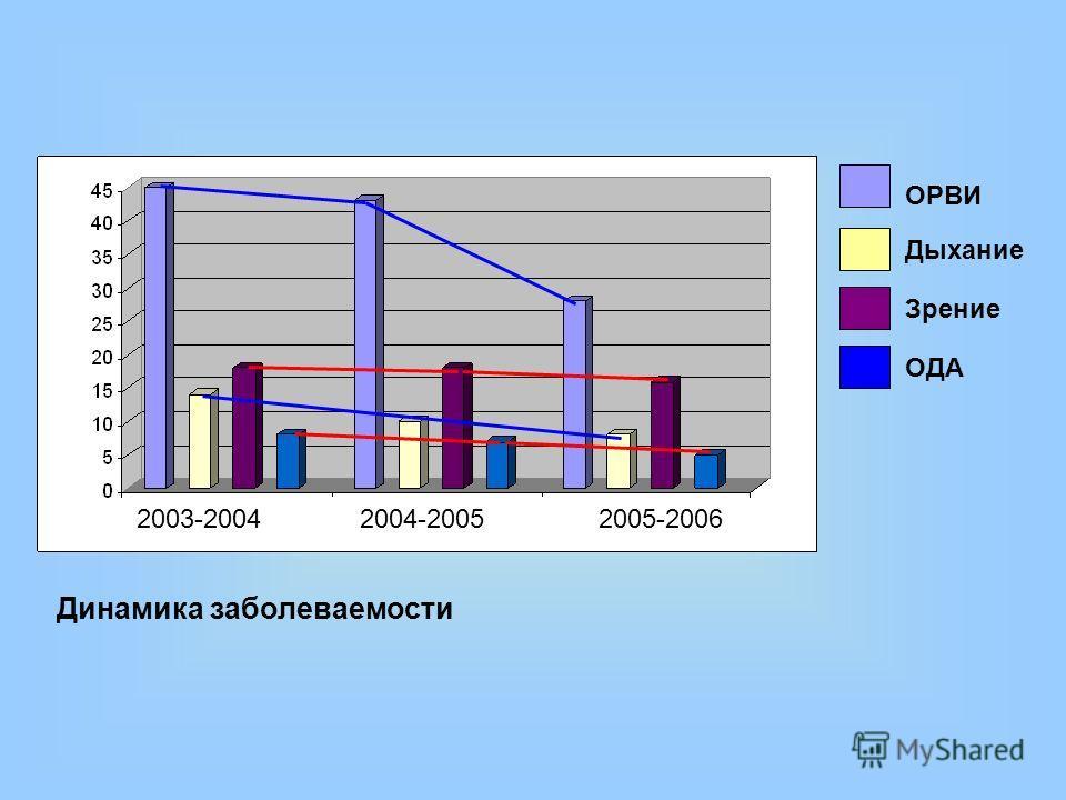 ОРВИ Дыхание Зрение ОДА Динамика заболеваемости 2003-2004 2004-2005 2005-2006
