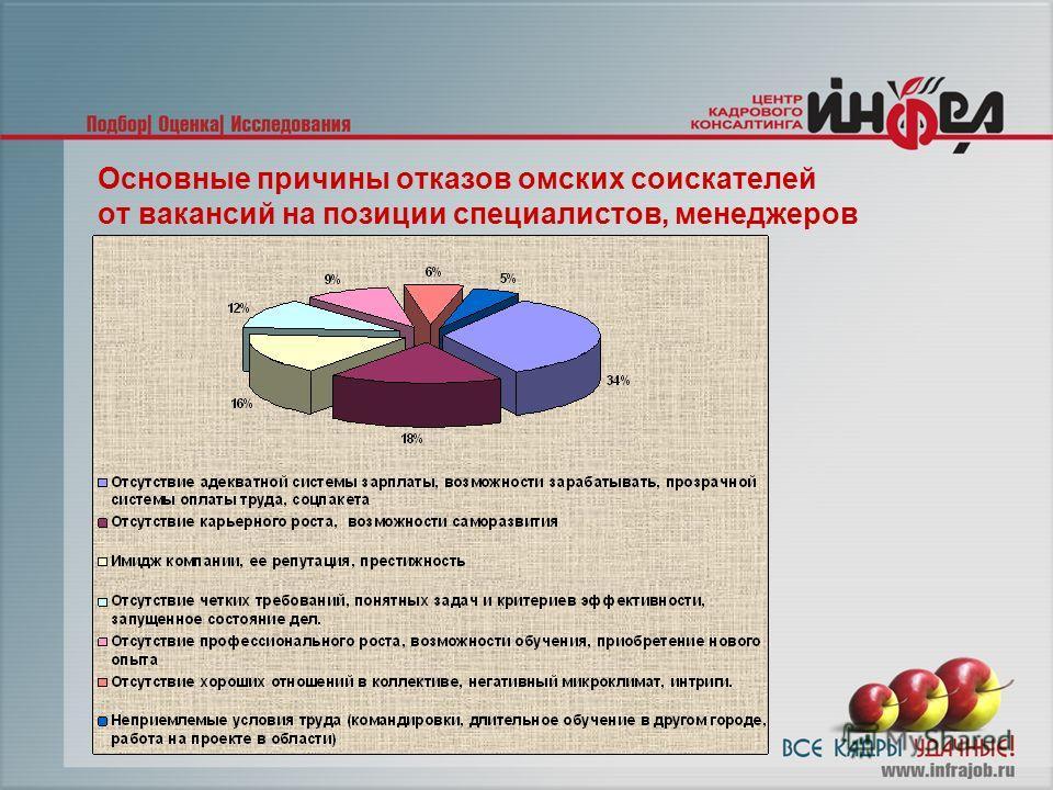 Основные причины отказов омских соискателей от вакансий на позиции специалистов, менеджеров